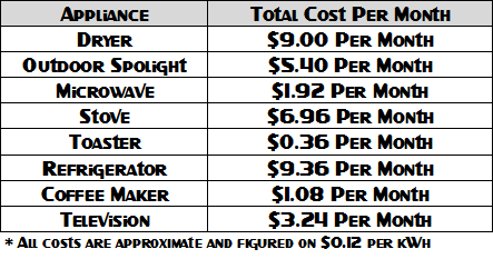 Appliance Electricity Costs Per Month